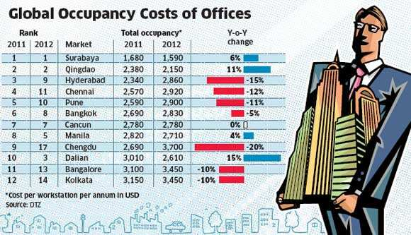 Hyderabad, Chennai and Pune among world's top five cities with lowest office occupancy costs: Report