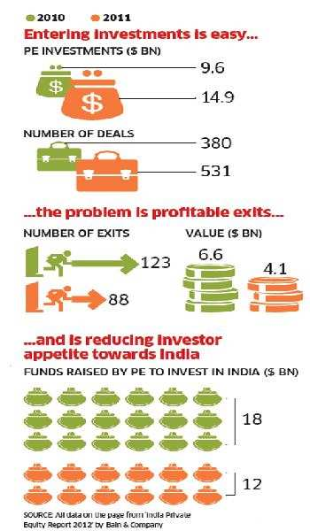 Why PE funds in India are making fundamental changes in their functioning