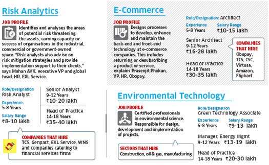 Cloud computing, e-commerce jobs see pay hikes of up to 30% this year