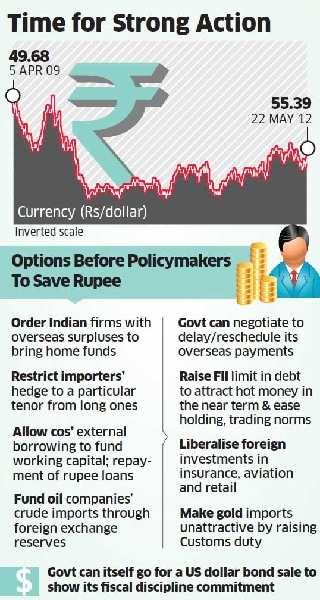 India plays spoiler as global markets rally; Rupee could fall below 60 vs dollarIndia plays spoiler as global markets rally; Rupee could fall below 60 vs dollar