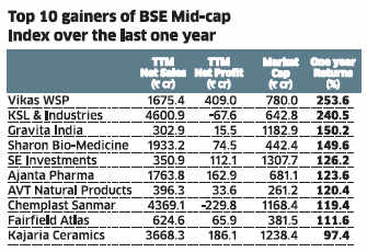 Mid-cap gainers & losers: Vikas WSP is the top gainer while GTL is top loser