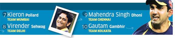 IPL 5: Ajinkya Rahane, Shikhar Dhawan among most valuable players