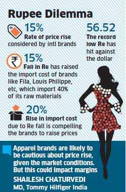 Apparel, accessory brands to raise prices by up to 15% on weakening rupee