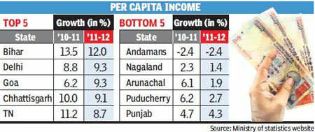 Bihar is country's fastest growing state at 13.1%