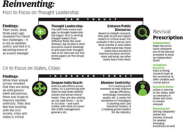 Sunday ET: Why India Inc's lobby groups like CII, Ficci & Nasscom