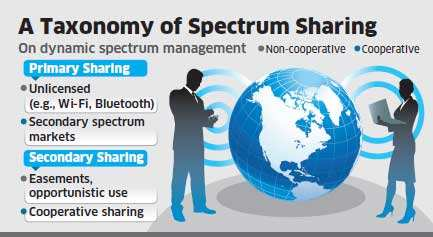 Spectrum sharing: Regulatory changes required to mandate dynamic sharing of radio frequencies