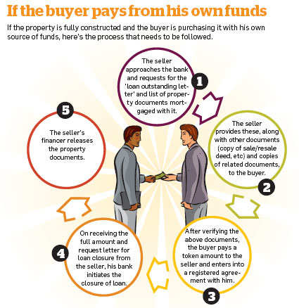 how to sell and buy a house