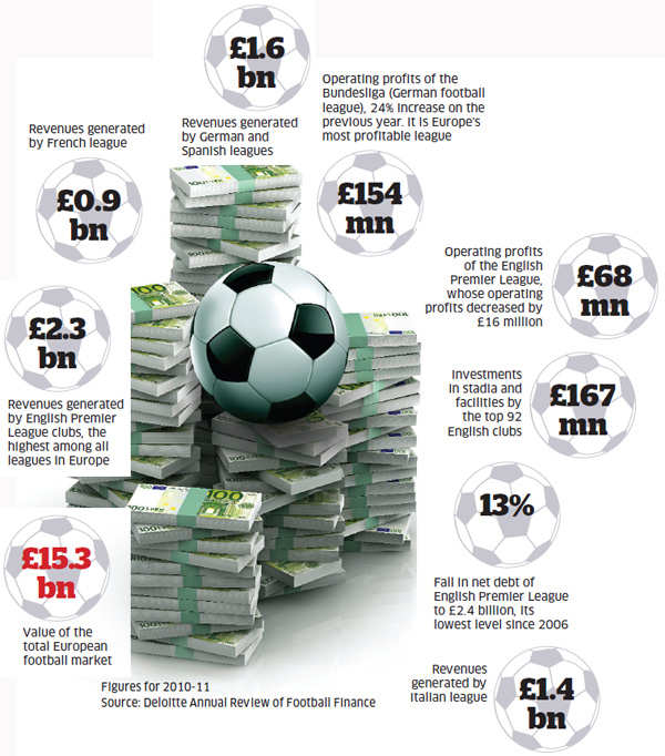 Why football market continues to grow amid economic crisis and where India stands