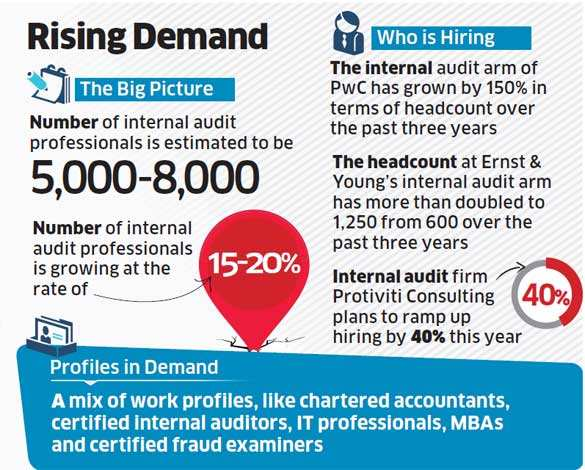Audit firms like E&Y, PwC and Protiviti Consulting ramp up hiring