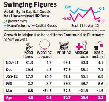 Capital goods output shrinks 16.3% in April; data quality in doubt