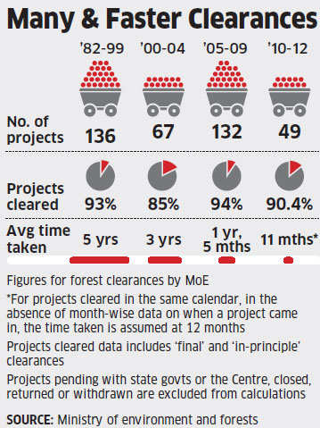 UPA fastest in granting coal mining clearances during its eight years