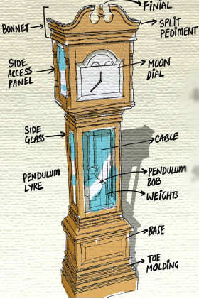 How it works: Grandfather Clock - The Economic Times