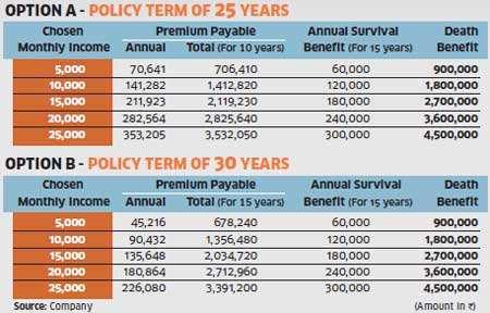 BHARTI AXA MONTHLY INCOME PLAN PDF