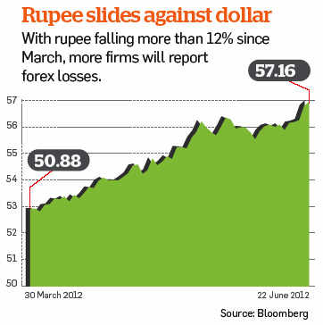 How a weak rupee and forex losses affect your stock investments