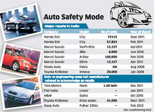 Auto companies like Maruti, Hyundai, Tata Motors, Toyota and Mahindra to set up recall code for defective cars