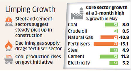 Government goofs up on core sector growth numbers; admits overstating figures