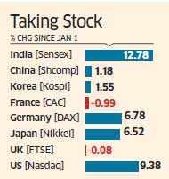 Indian stocks surge, Rupee rebounds