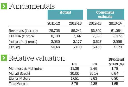 Mahindra & Mahindra poised for a surge; analysts bullish