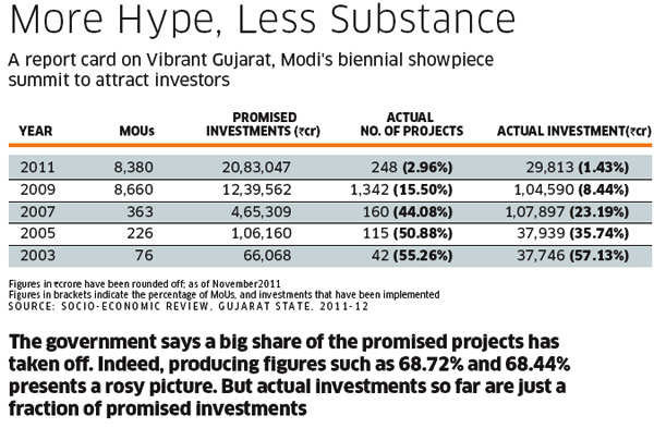 What works and what doesn't in Narendra Modi's Gujarat - The