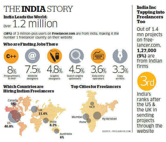 Sunday ET: Companies have good reasons now to hire services of highly skilled Indian freelancers