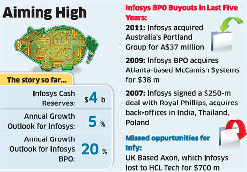 Infosys BPO looking for buyouts to double its revenues to $1 bn