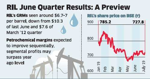 Margins-hit Reliance Industries likely to put up a modest Q1 show