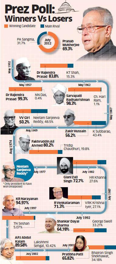 Pranab Mukherjee elected 13th President of India