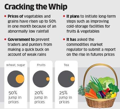 Government mulls stringent steps to curb rising food prices