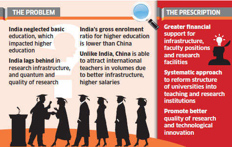 Higher education: India lags behind China despite English language advantage