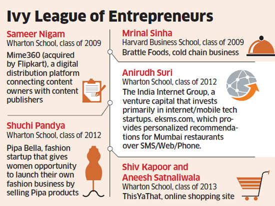 With MBA from US, Indians return to do business at home