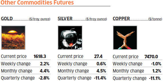 Commodity wrap: Copper falls; gold, silver rally