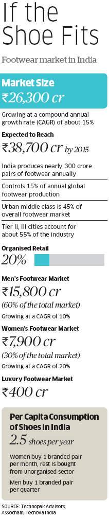 Rise Of Luxury Shoe Brands Like Jimmy Choo Roger Vivier Others In