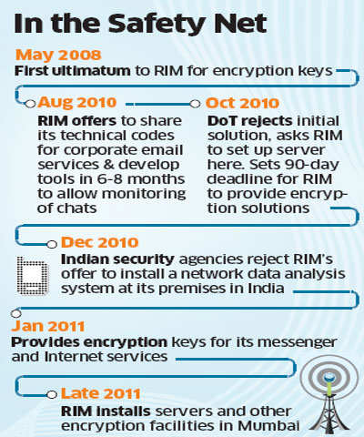 BlackBerry maker Research in Motion agrees to hand over its encryption keys to India