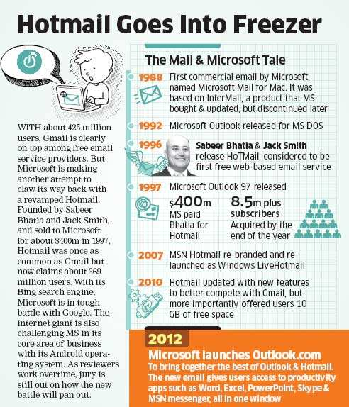 Microsoft replaces Hotmail with Outlook; spells the death of Sabeer Bhatia's free email service