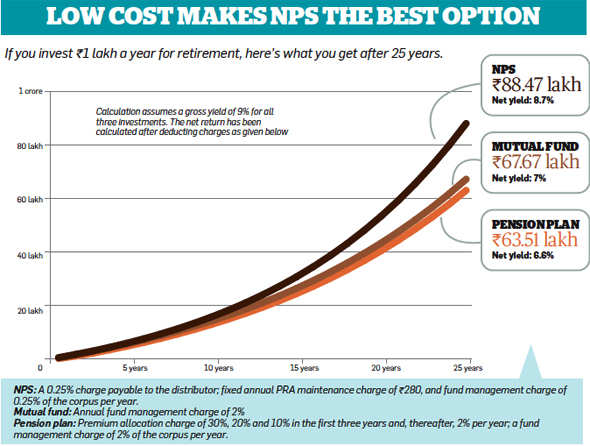 Why new NPS could be the best way to save for retirement