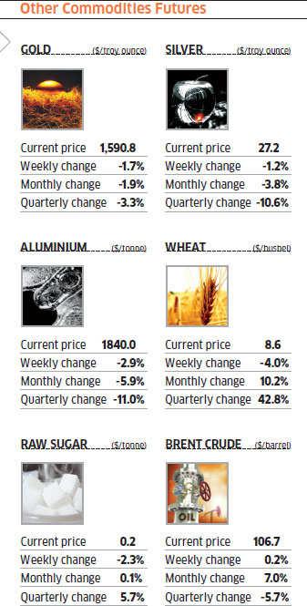 Commodity wrap: Metals weak, brent flat