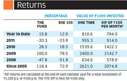 Quantum Long-term Equity Fund Growth: Best for investors who want to stay invested for 3-5 years