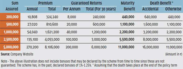 Bajaj Allianz Super Saver Endowment Plan: Accidental death benefit is good, but returns disappoint