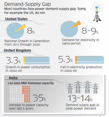 Power Grid: The future power grid: Managing electricity demand and