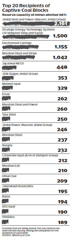 Top 20 recipients of captive coal blocks