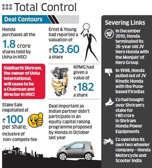 Honda Siel buys out Usha International Ltd from India JV