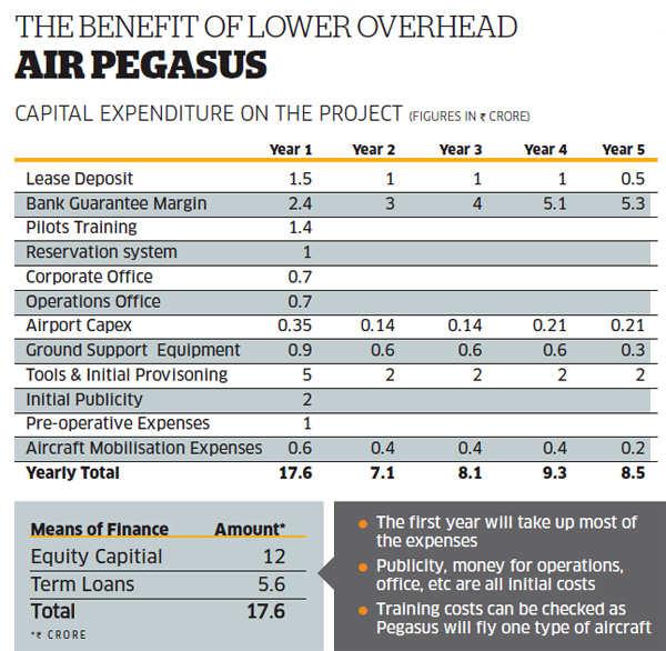 Benefit of lower overhead Air Pegasus