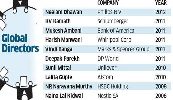 Boards of Directors: How Indian boards can learn from global ones