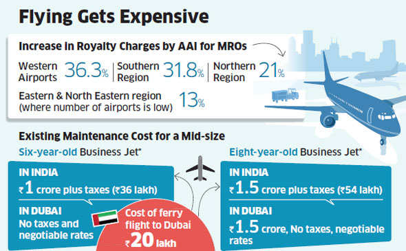 Flying A Private Aircraft Becomes Costlier As Aai Increases Mro