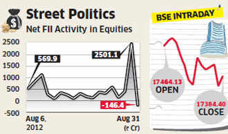 Benchmark indices on Monday hit a one-month low as optimism surrounding delay of GAAR had already been factored into stock prices.