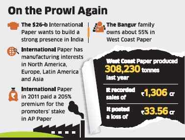 International Paper in talks to buy SK Bangur-controlled West Coast Paper