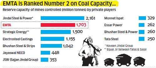 Ujjal Upadhyay: The man who controls 14 coal blocks