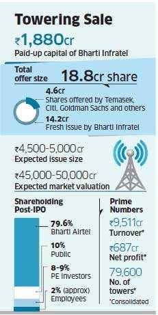 Bharti Infratel IPO