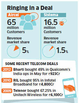 Sistema would buy into Aircel's parent company with rights to have the Indian arm transferred to it after an ongoing restructuring process is completed.