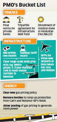 PMO draws up list of reforms; railway tariff authority, gas price policy, stake sale on radar